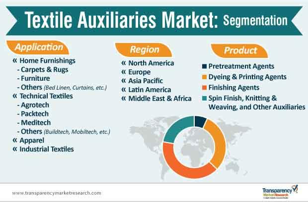 textile auxiliaries market segmentation