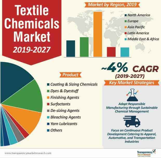 textile chemicals market infographic