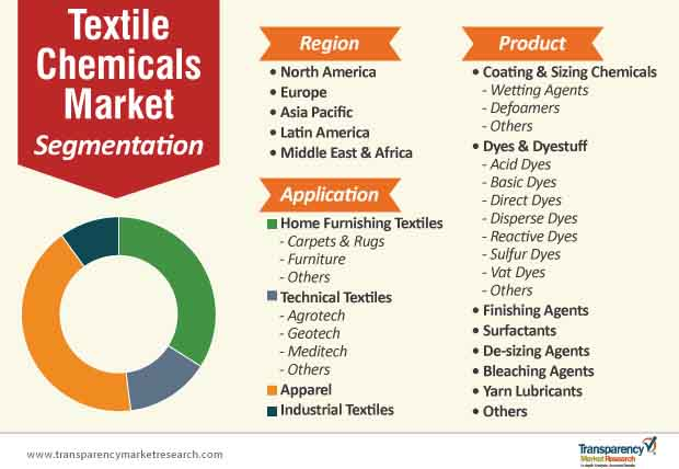 textile chemicals market segmentation