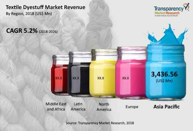 textile dyestuff market