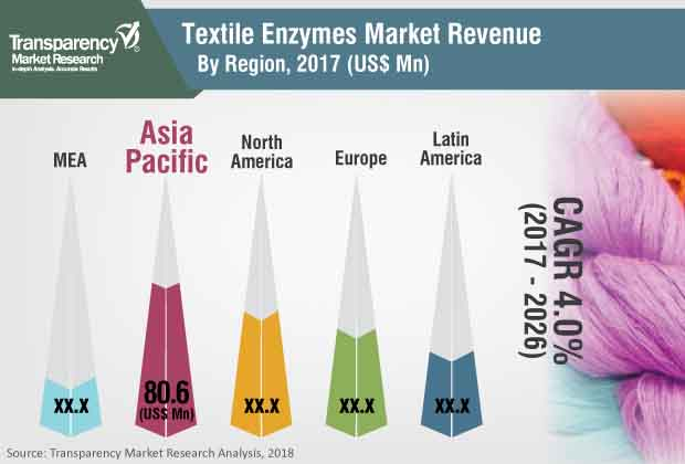 textile-enzymes-market.jpg