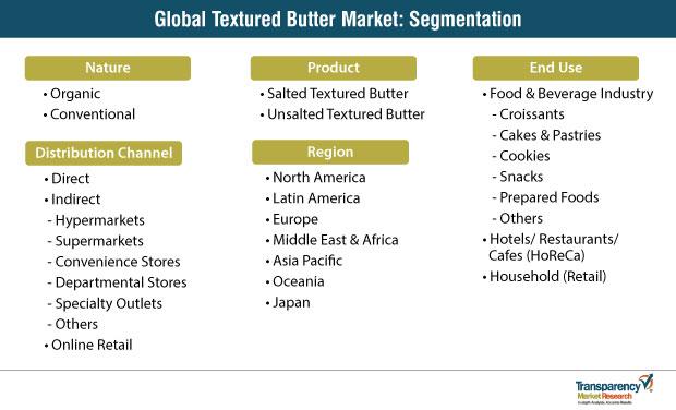 textured butter market segmentation