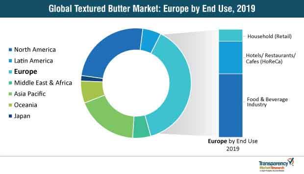 textured butter market share