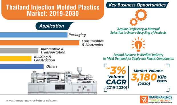 thailand injection molded plastics market infographic