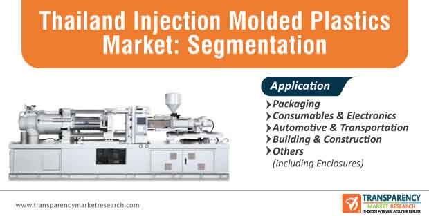thailand injection molded plastics market segmentation