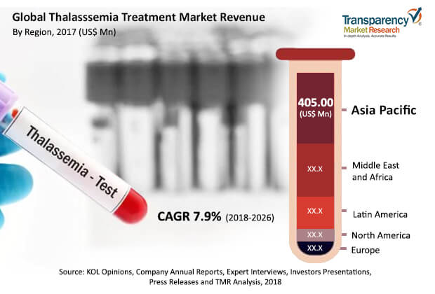 thalassemia-treatment-market.jpg