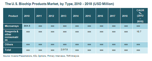 the-us-biochip-products-market-by-type-2010-2018