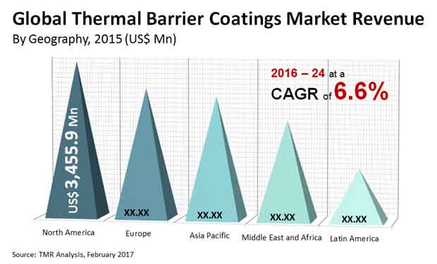 thermal barrier coatings market