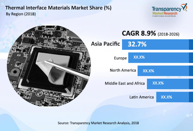 Thermal Interface Materials  Market Insights, Trends & Growth Outlook