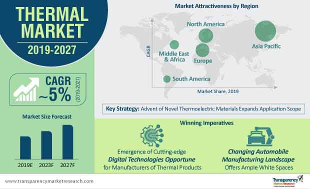 thermal market infographic