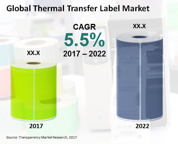thermal transfer label market