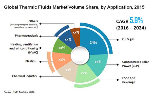 thermic-fluids-market
