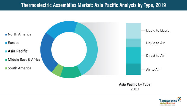 thermoelectric assemblies market asia pacific