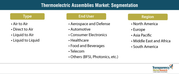 thermoelectric assemblies market segmentation