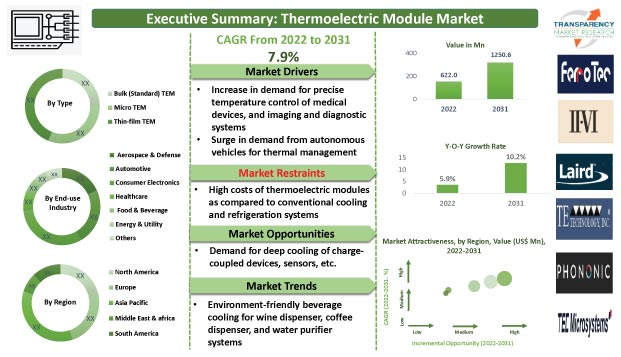 thermoelectric-module-market""