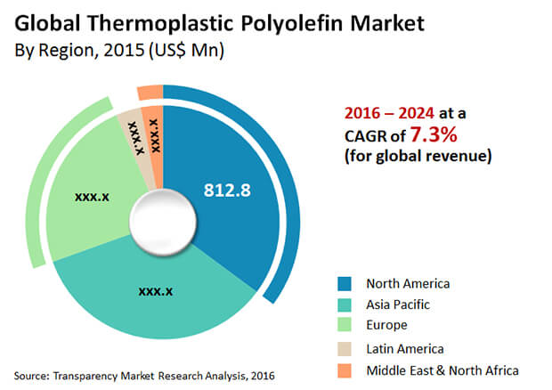 thermoplastic polyolefin market