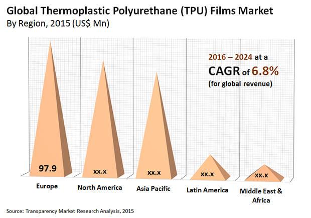 thermoplastic polyurethane films market