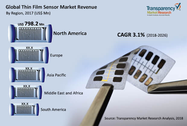 Thin Film Sensor  Market Insights, Trends & Growth Outlook
