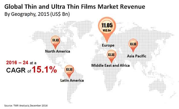 thin ultra thin films market