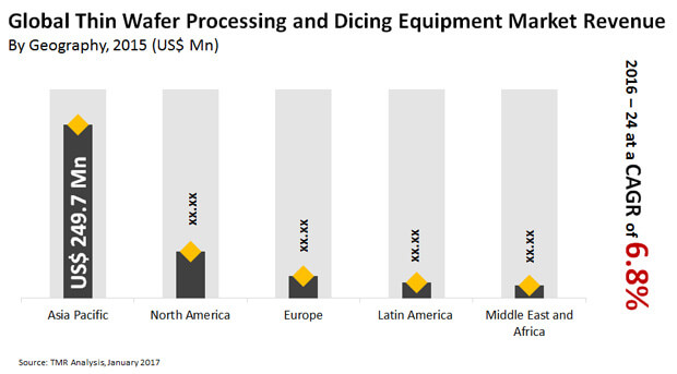 thin wafer processing dicing equipment market