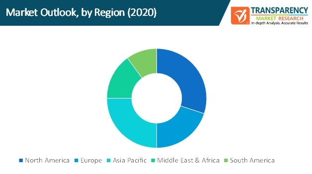 third party risk management market outlook by region