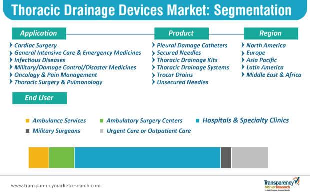 thoracic drainage devices market segmentation
