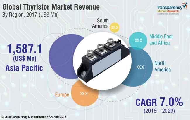 thyristor-market.jpg