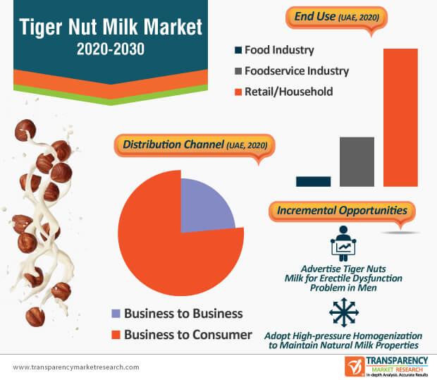 tiger nut milk market infographic