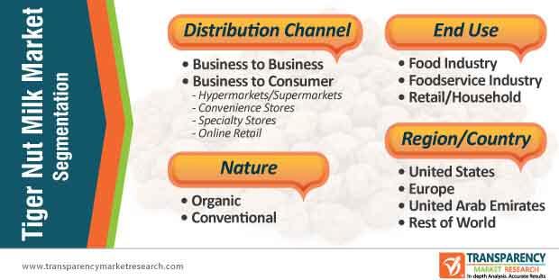 tiger nut milk market segmentation