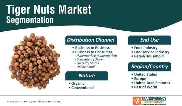 tiger nuts market segmentation