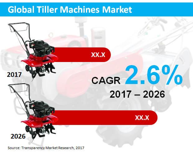 tiller machines market