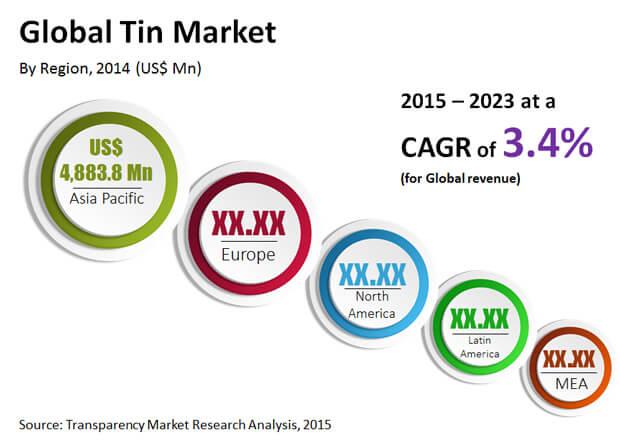 tin-market