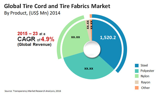tire-cord-and-tire-fabrics-market