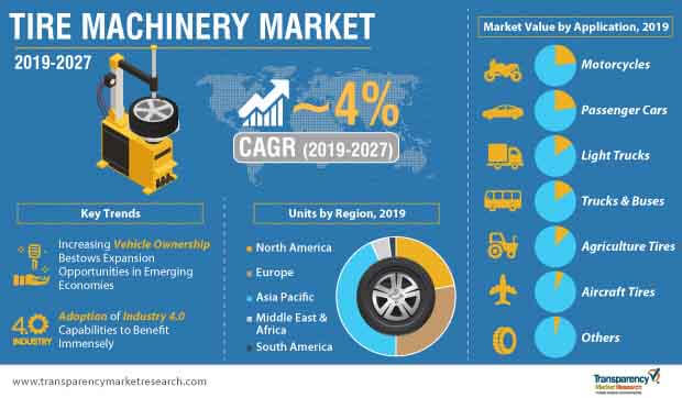 Tire Machinery  Market Insights, Trends & Growth Outlook