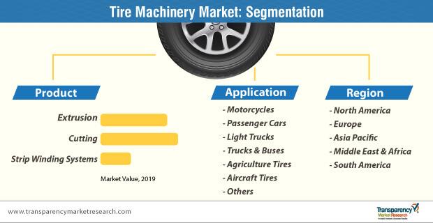 tire machinery market segmentation