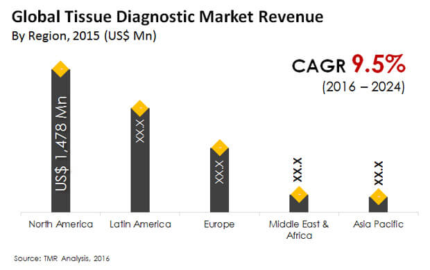 tissue diagnostic market