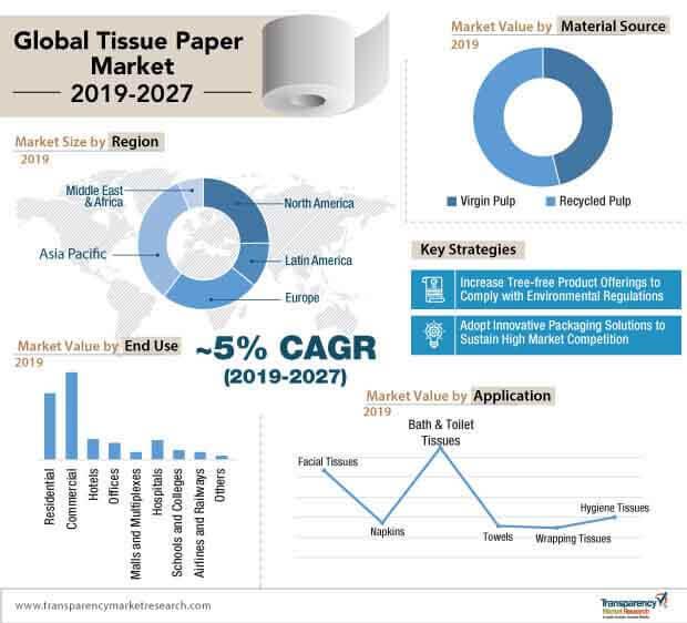 tissue paper market infographic