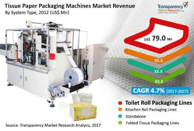 tissue-paper-packaging-machines-market.jpg