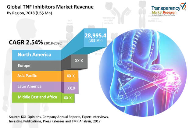 tnf inhibitors market