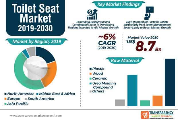 Toilet Seat  Market Insights, Trends & Growth Outlook