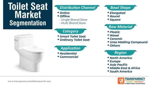 toilet seat market sgmentation