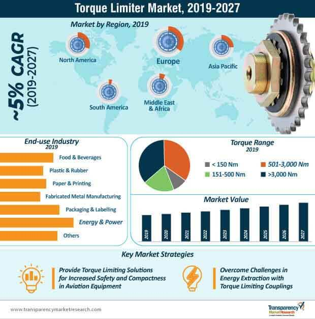 Torque Limiter  Market Insights, Trends & Growth Outlook