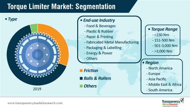 torque limiter market segmentation