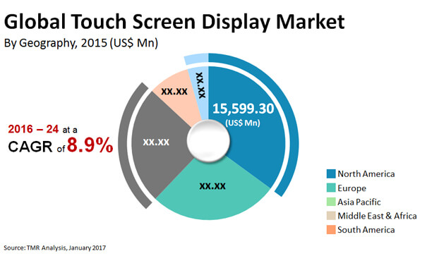 touch screen display market