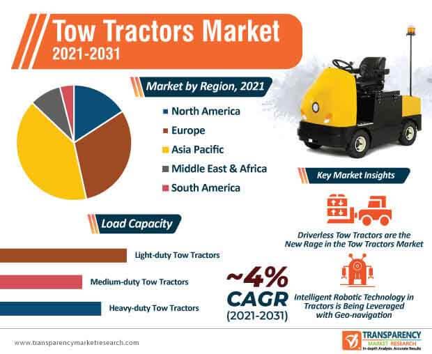 tow tractors market infographic