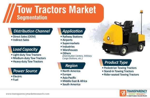 tow tractors market segmentation