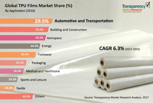 tpu-films-market.jpg