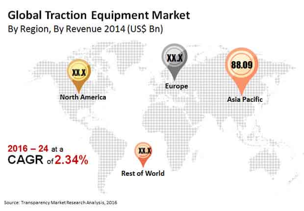 traction-equipment-market