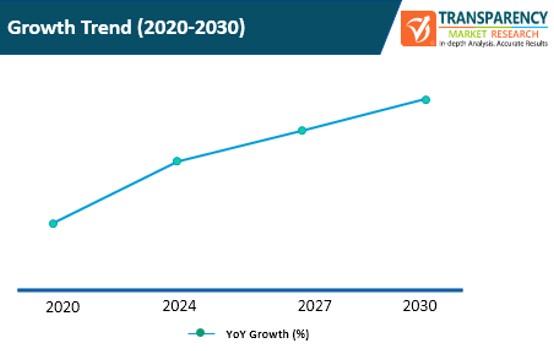 trading data platform market growth trend