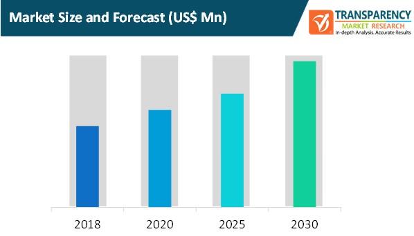 trading data platform market size and forecast
